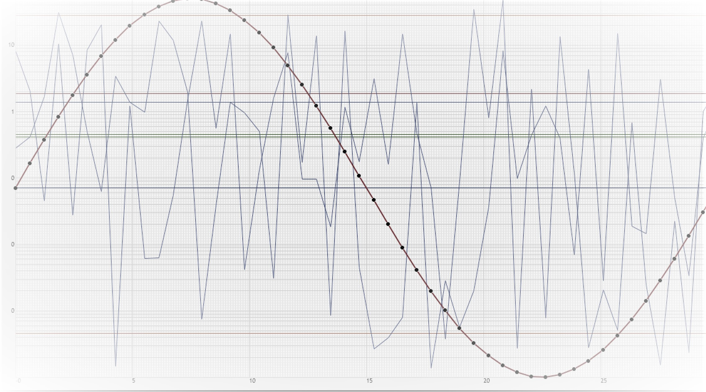 Python Audio Synthesis From Scratch: A Tutorial Series Part 1: How